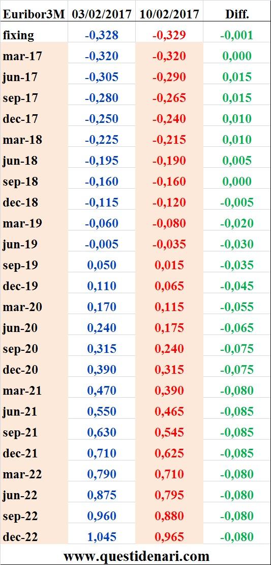 tassi-euribor-3-mesi-previsti-fino-al-2022-10-febbraio-2017