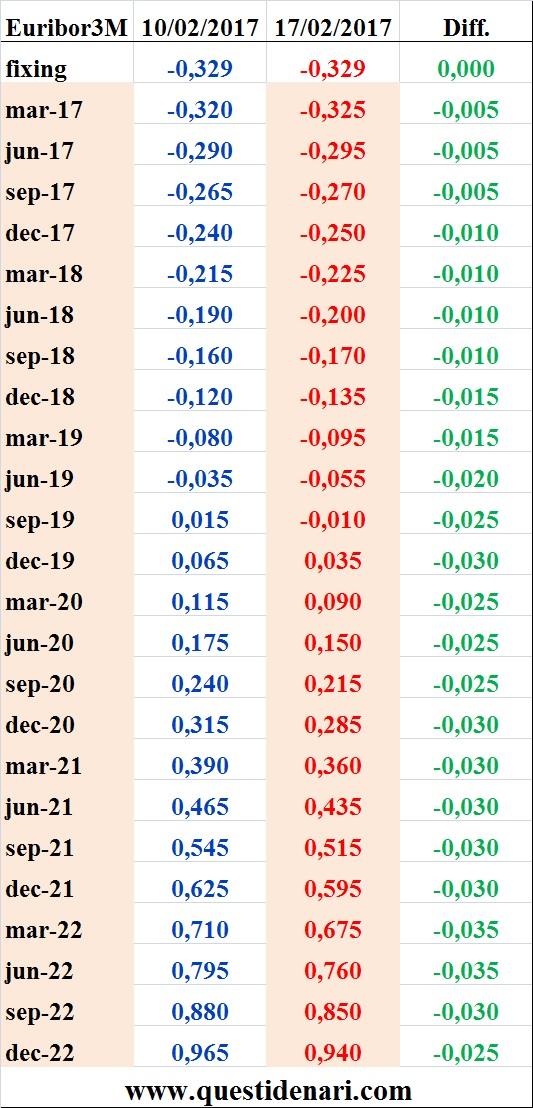 tassi-euribor-3-mesi-previsti-fino-al-2022-liffe-17-02-2017