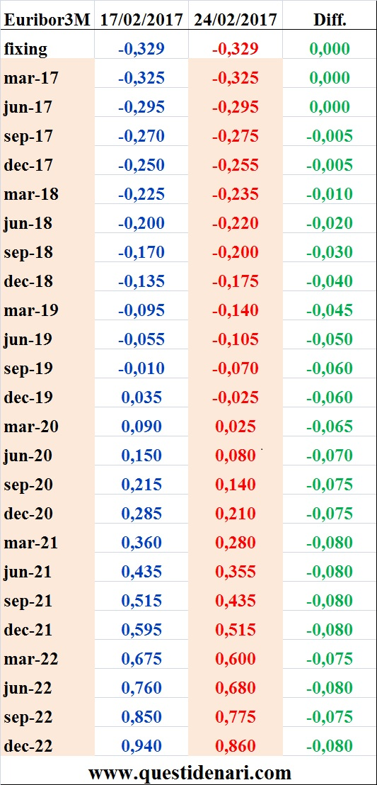 tassi-euribor-3-mesi-previsti-fino-al-2022-liffe-24-02-2017
