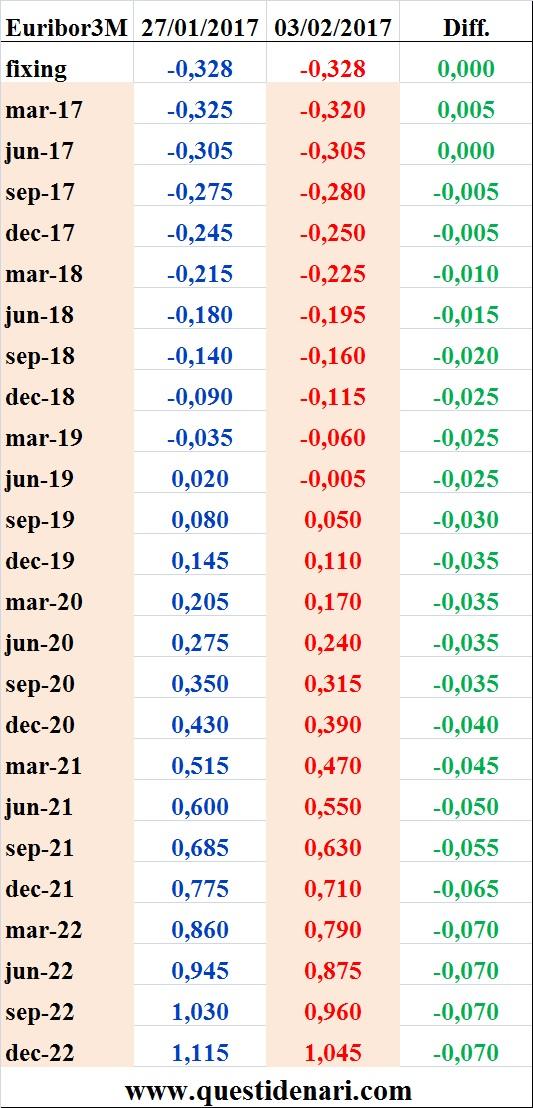 tassi-euribor-3-mesi-previsti-fino-al-2022-liffe-3-febbraio-2017