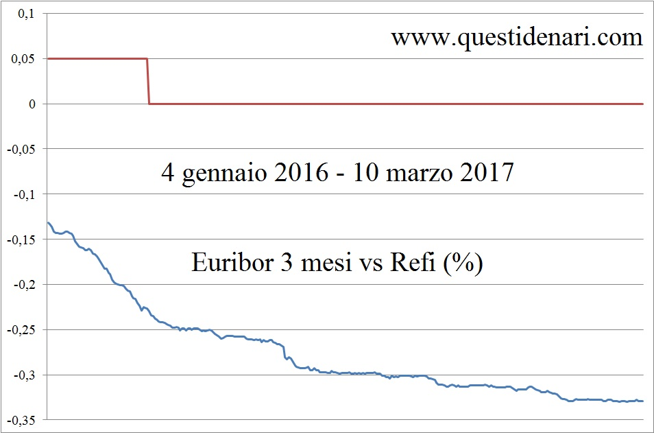 euribor-3-mesi-vs-refi-4-gen-16-10-mar-17