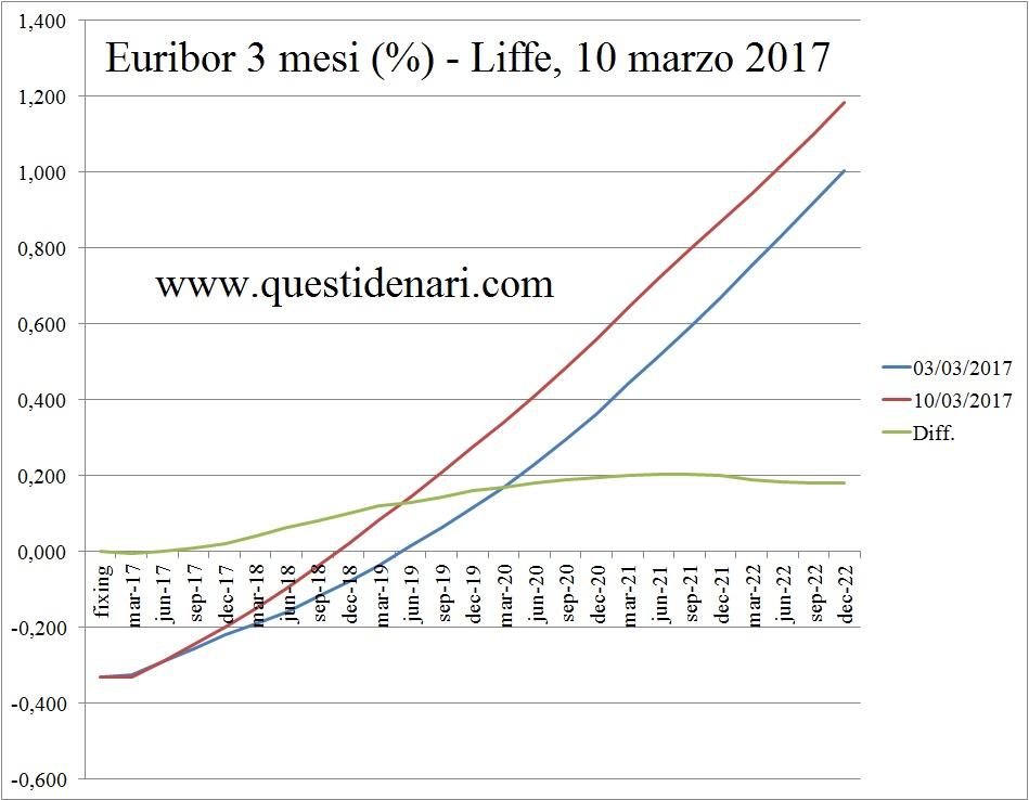 curva-dei-tassi-euribor-3-mesi-previsti-fino-al-2022-liffe-10-marzo-2017
