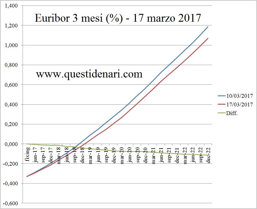 curva-dei-tassi-euribor-3-mesi-previsti-fino-al-2022-liffe-17-marzo-2017