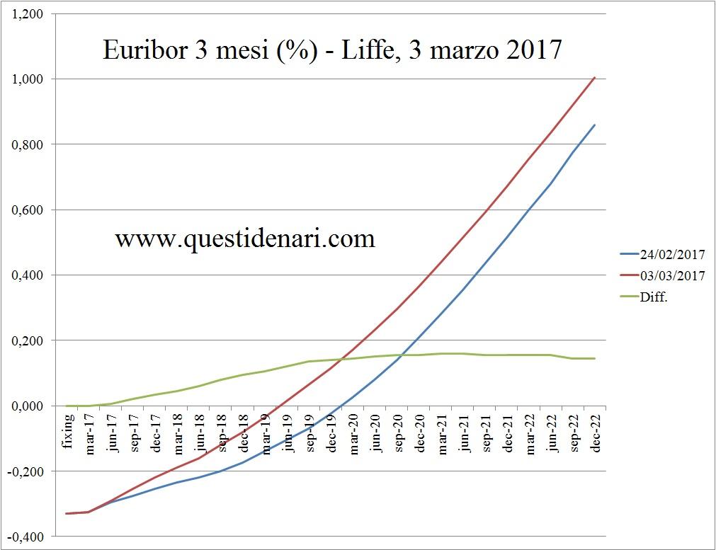 curva-dei-tassi-euribor-3-mesi-previsti-fino-al-2022-liffe-3-marzo-2017