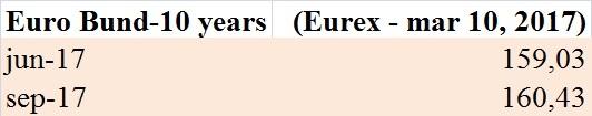 futures-sul-bund-eurex-10-mar-17
