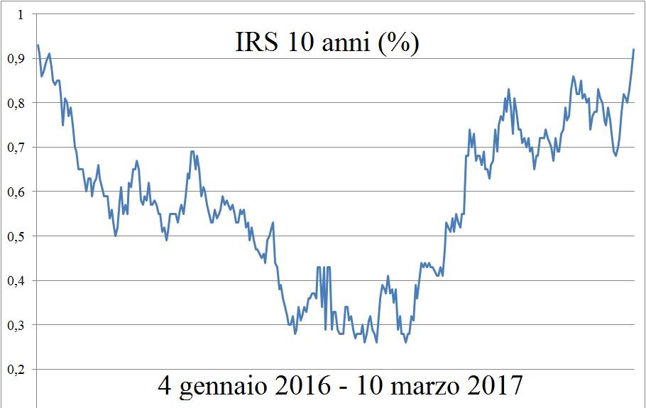 grafico-irs-10-anni-4-gen-16-10-mar-17