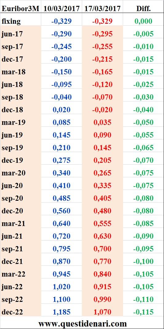 tassi-euribor-3-mesi-previsti-fino-al-2022-liffe-17-marzo-2017