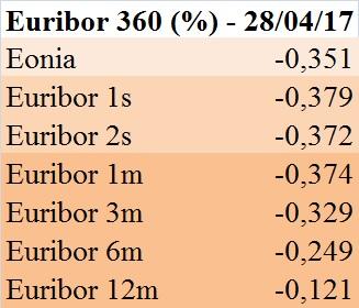 euribor-360-gg-28-aprile-2017