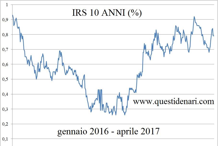 curva-irs-10-anni-28-aprile-2017