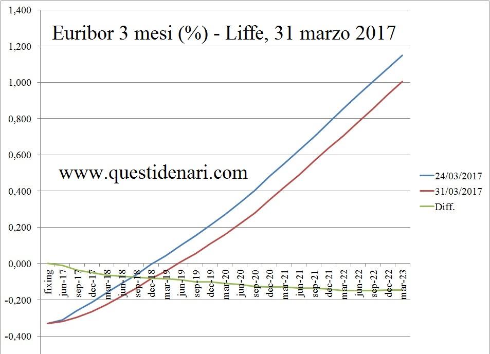 curva-dei-tassi-euribor-3-mesi-previsti-fino-al-2023-liffe-31-marzo-2017