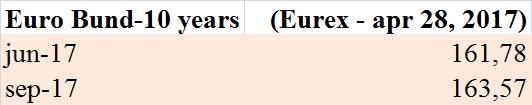 futures-sul-bund-eurex-28-aprile-2017