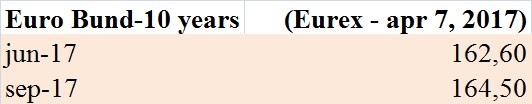 futures-sul-bund-eurex-7-aprile-2017