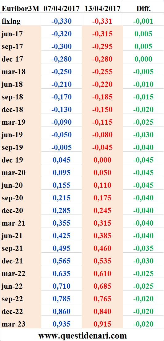 tassi-euribor-3-mesi-previsti-fino-al-2023-liffe-13-aprile-2017