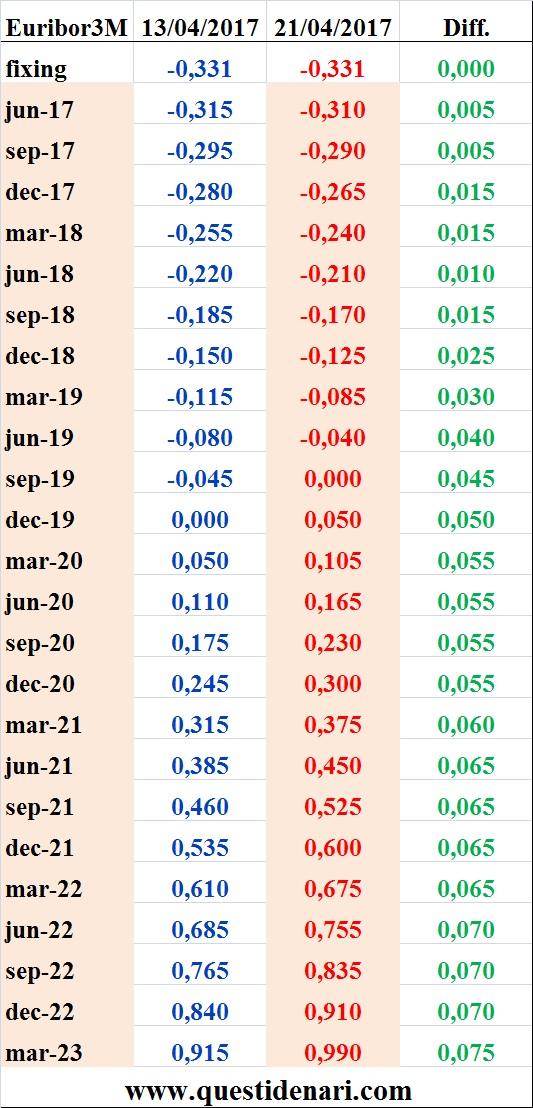 tassi-euribor-3-mesi-previsti-fino-al-2023-liffe-21-aprile-2017