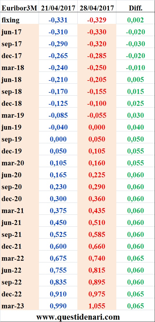 tassi-euribor-3-mesi-previsti-fino-al-2023-liffe-28-aprile-2017