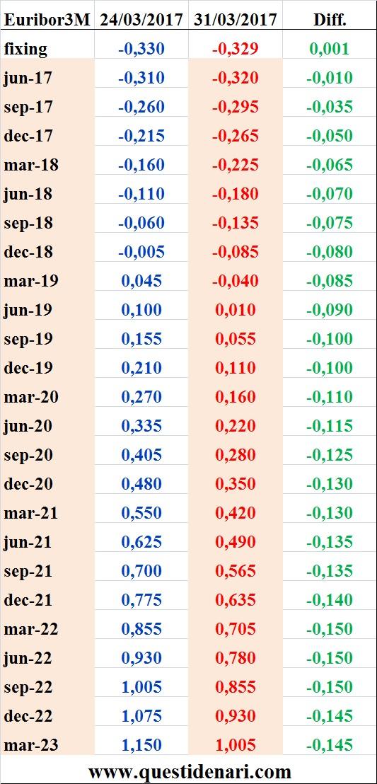 tassi-euribor-3-mesi-previsti-fino-al-2023-liffe-31-marzo-2017