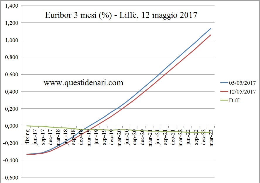 curva-dei-tassi-euribor-3-mesi-previsti-fino-al-2023-liffe-12-maggio-2017