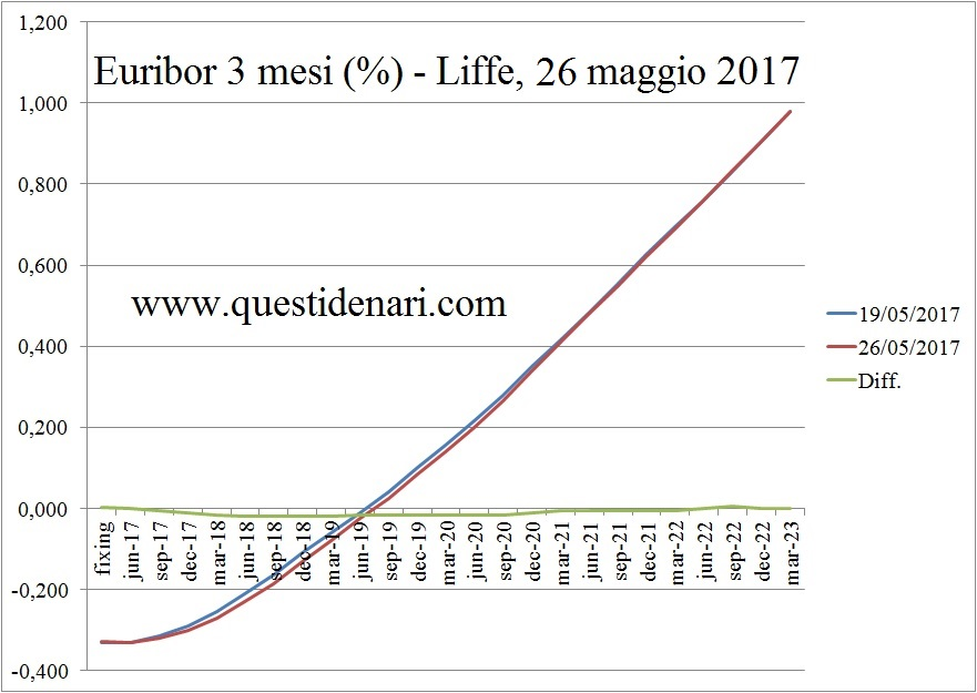 curva-dei-tassi-euribor-3-mesi-previsti-fino-al-2023-liffe-26-maggio-2017