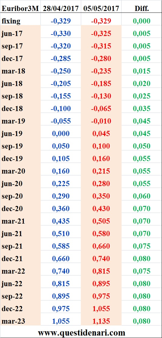 tassi-euribor-3-mesi-previsti-liffe-5-maggio-2017