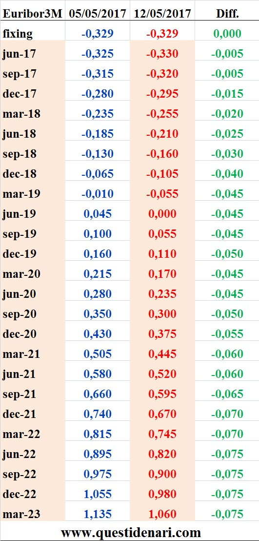 tassi-euribor-3-mesi-previsti-fino-al-2023-liffe-12-maggio-2017