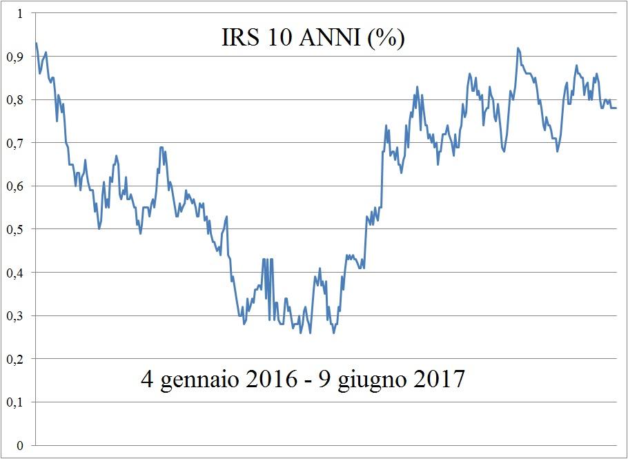 irs-10-anni-9-giu-2017