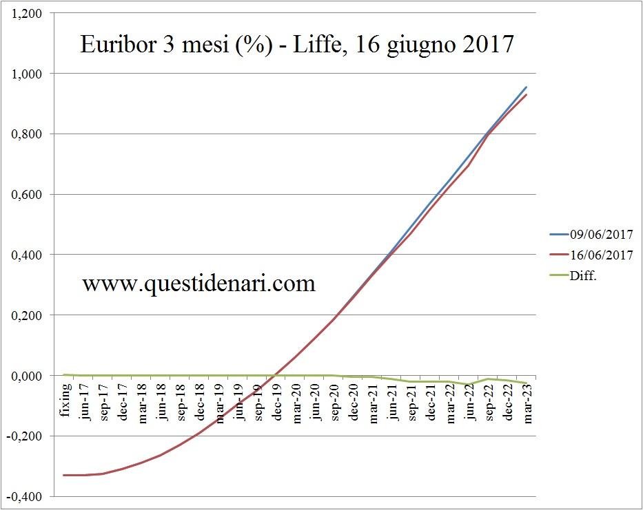 curva-dei-tassi-euribor-3-mesi-attesi-fino-al-2023-liffe-16-giungo-2017
