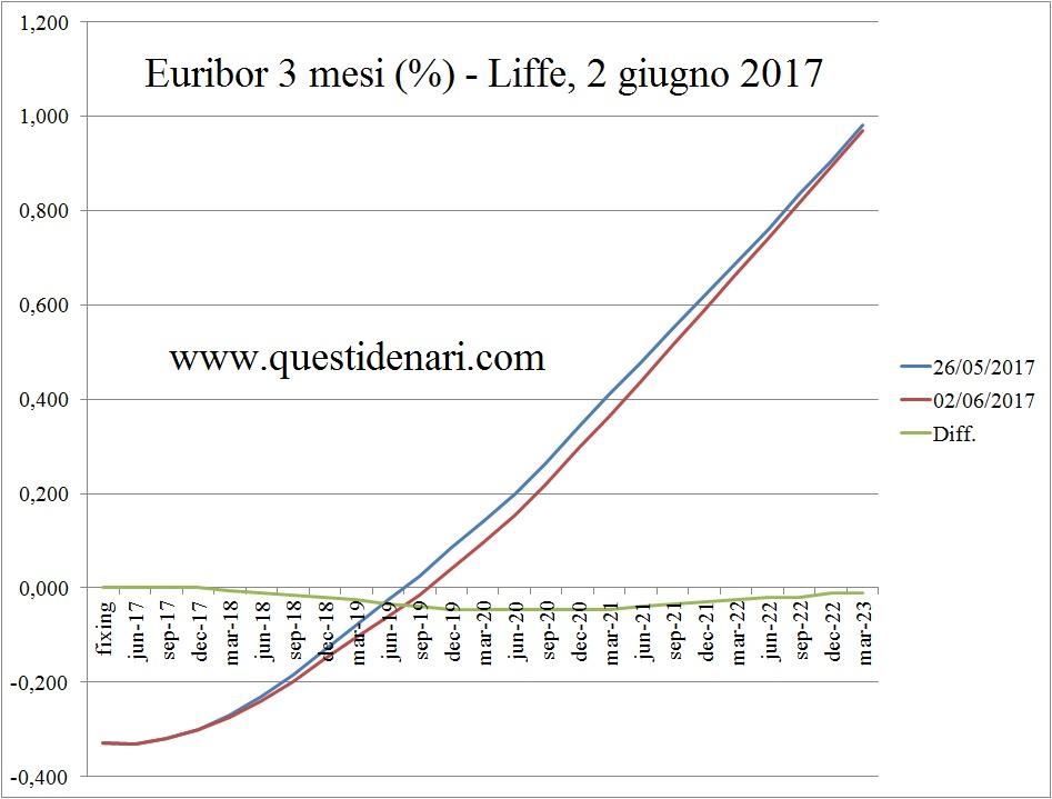 curva-dei-tassi-euribor-3-mesi-previsti-fino-al-2023-liffe-2-giugno-2017