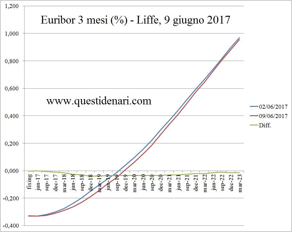 curva-dei-tassi-euribor-3-mesi-previsti-fino-al-2023-liffe-9-giugno-2017