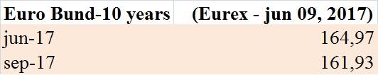 futures-sul-bund-eurex-9-giu-17