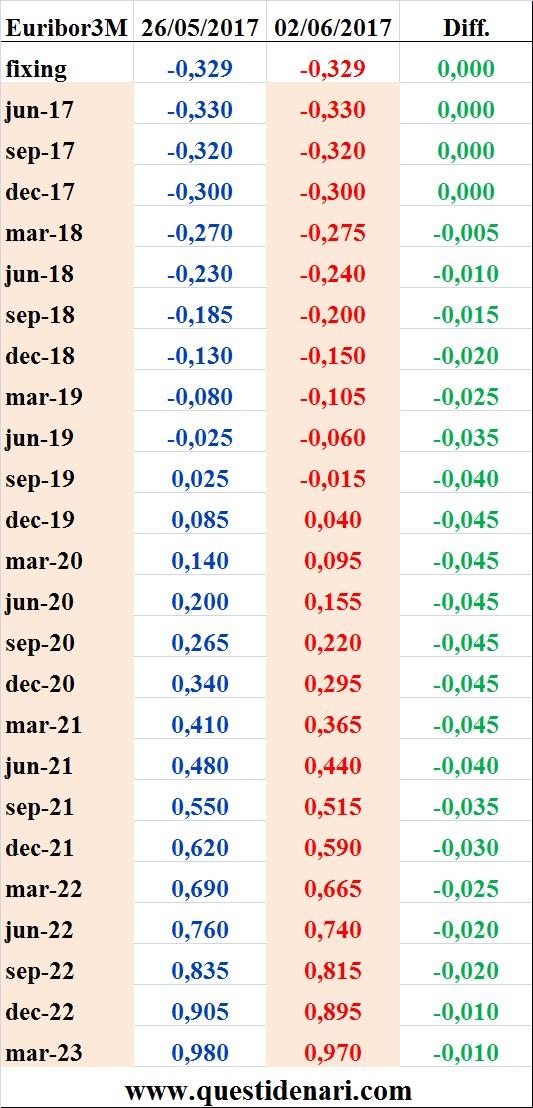 tassi-euribor-3-mesi-previsti-fino-al-2023-liffe-2-giugno-2017