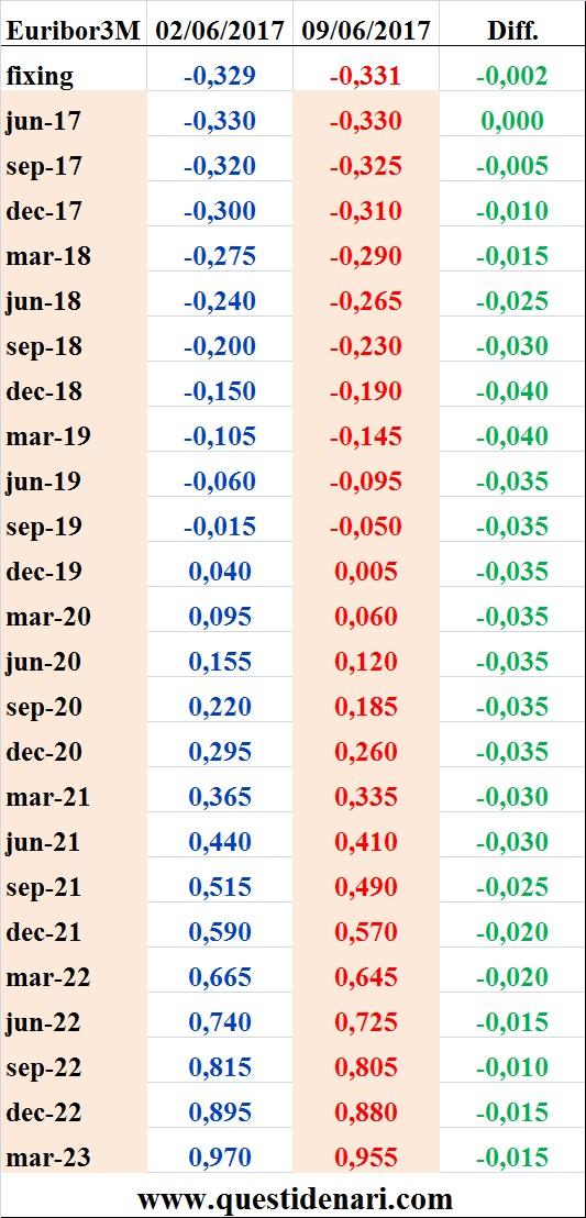 tassi-euribor-3-mesi-previsti-fino-al-2023-liffe-9-giugno-2017