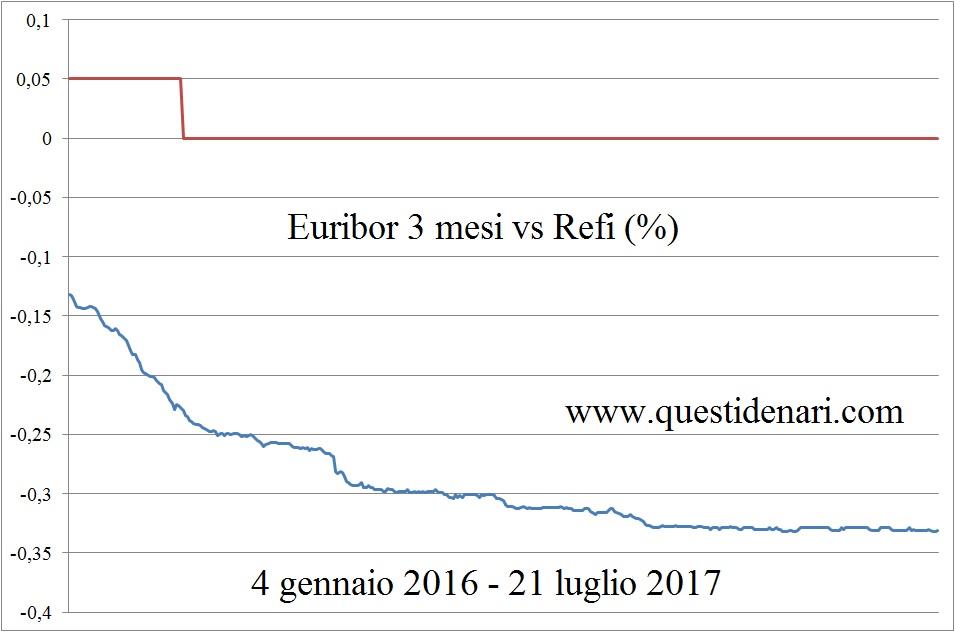 euribor-3-mesi-vs-refi-4-gen-2016-21-lug-2017