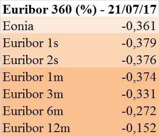 euribor-360-gg-21-07-2017