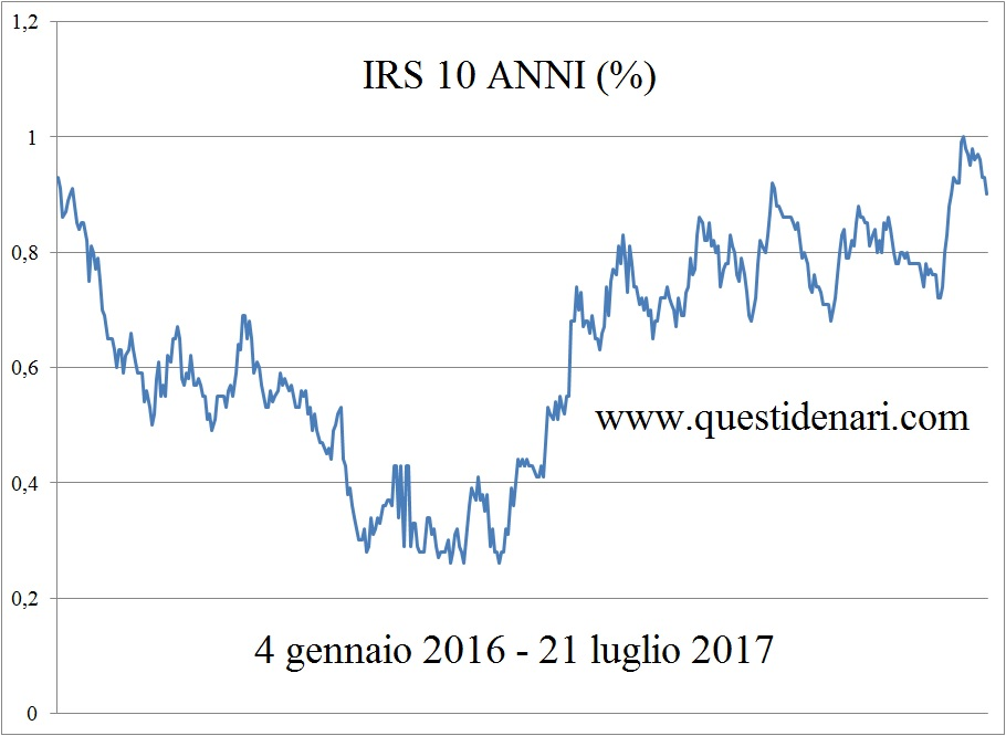 curva-irs-10-anni-21-luglio-2017
