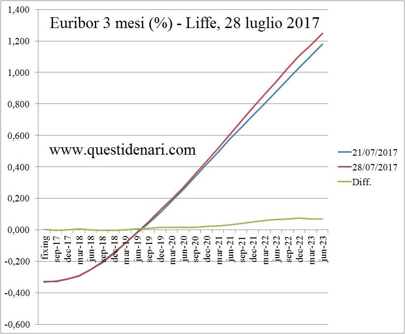 curva-dei-tassi-euribor-3-mesi-previsti-fino-al-2023-liffe-28-07-2017