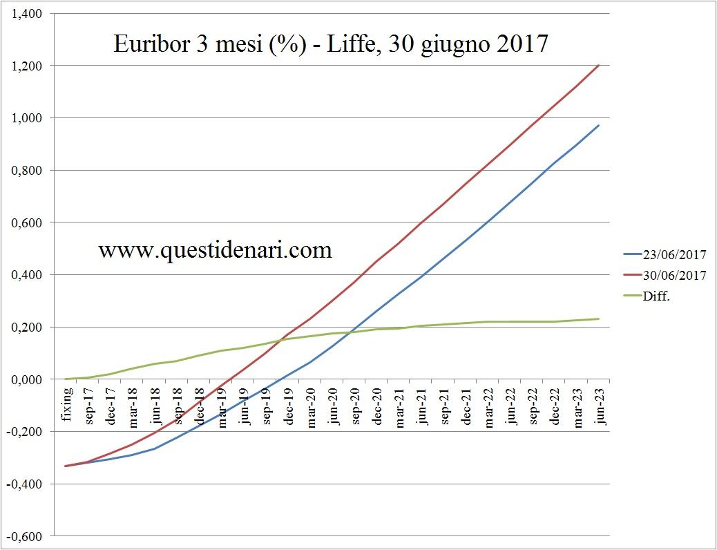 curva-dei-tassi-euribor-3-mesi-previsti-fino-al-2023-liffe-30-giugno-2017