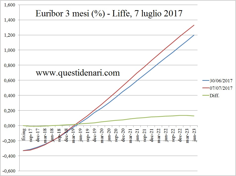curva-dei-tassi-euribor-3-mesi-previsti-fino-al-2023-liffe-7-luglio-2017