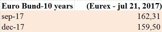 futures-sul-bund-eurex-21-luglio-2017