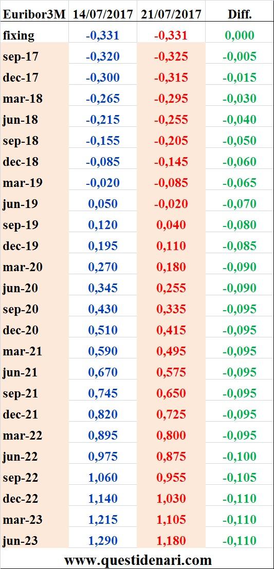 tassi-euribor-3-mesi-previsti-fino-al-2023-liffe-21-luglio-2017