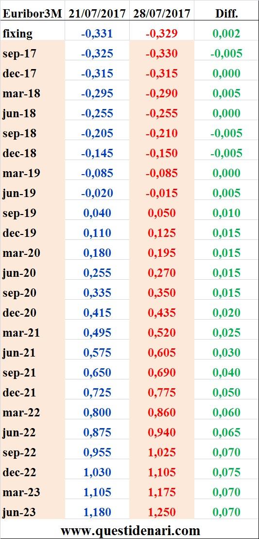 tassi-euribor-3-mesi-previsti-fino-al-2023-liffe-28-07-2017