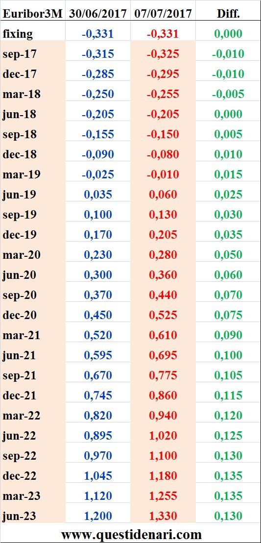tassi-euribor-3-mesi-previsti-fino-al-2023-liffe-7-luglio-2017