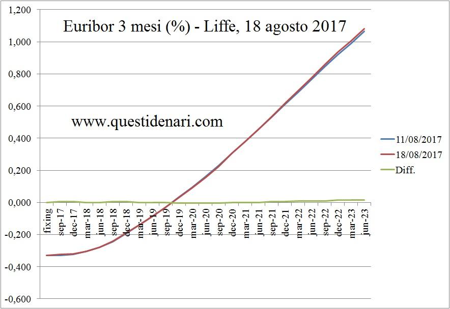 curva-dei-tassi-euribor-3-mesi-previsti-fino-al-2023-liffe-18-agosto-2017