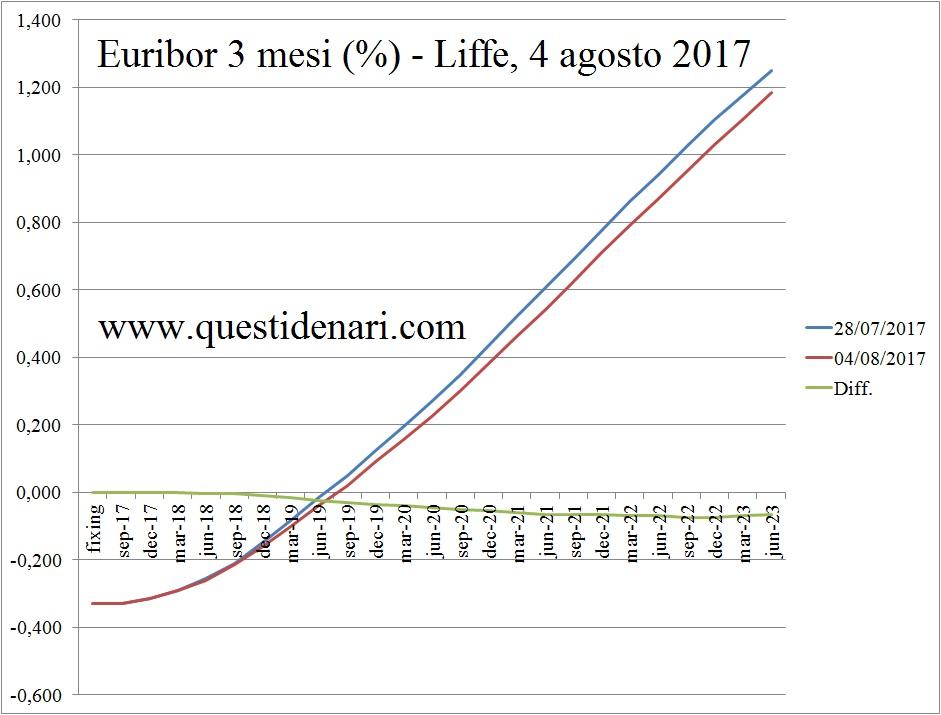 curva-dei-tassi-euribor-3-mesi-previsti-fino-al-2023-liffe-4-agosto-2017