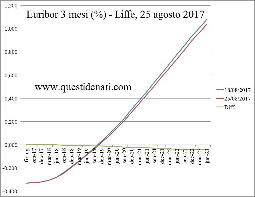 curva-dei-tassi-euribor-3-mesi-previsti-fino-al-2023-liffe-25-agosto-2017