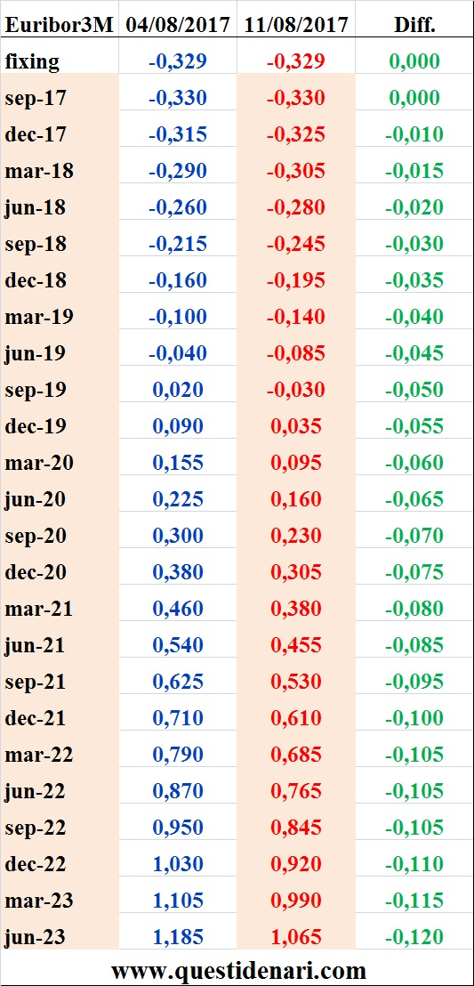 tassi-euribor-3-mesi-previsti-fino-al-2023-liffe-11-agosto-2017