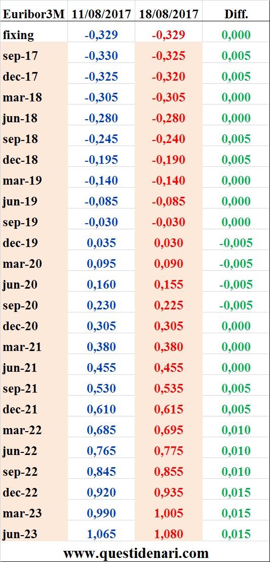 tassi-euribor-3-mesi-previsti-fino-al-2023-liffe-18-agosto-2017