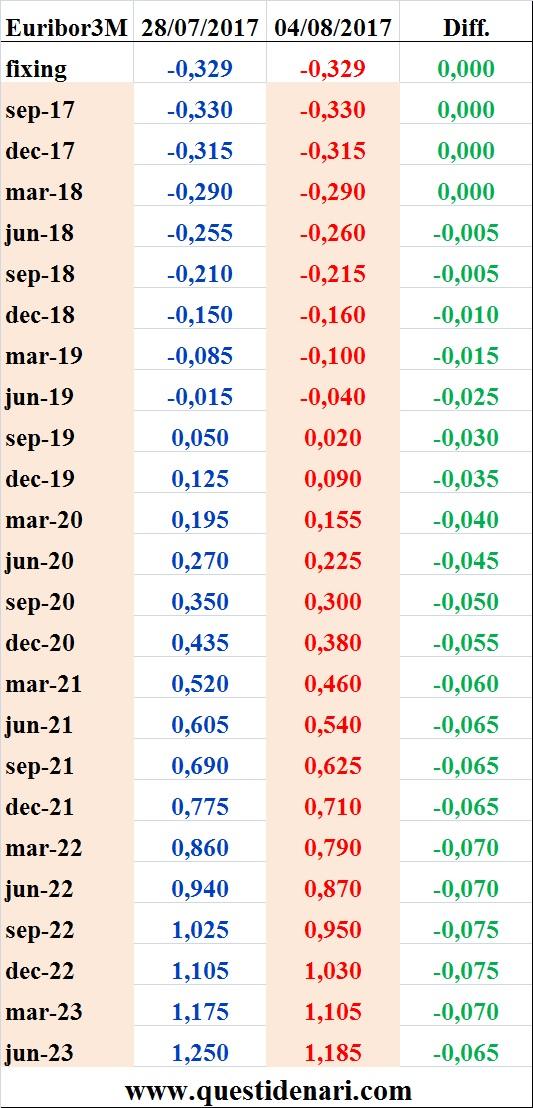 tassi-euribor-3-mesi-previsti-fino-al-2023-liffe-4-agosto-2017
