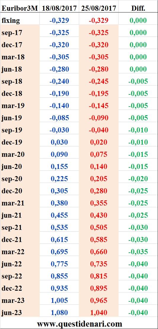tassi-euribor-3-mesi-previsti-fino-al-2023-liffe-25-agosto-2017