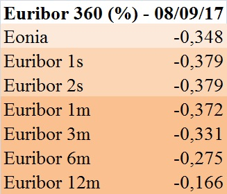 euribor-360-gg-8-9-2017