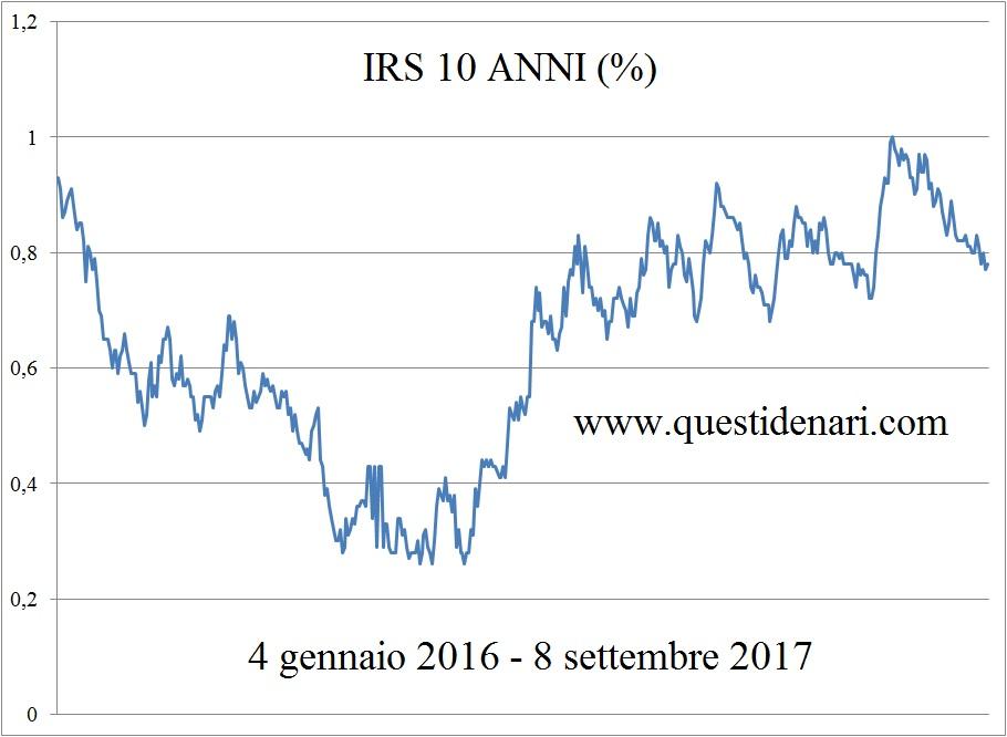 curva-irs-10-anni-8-9-2017